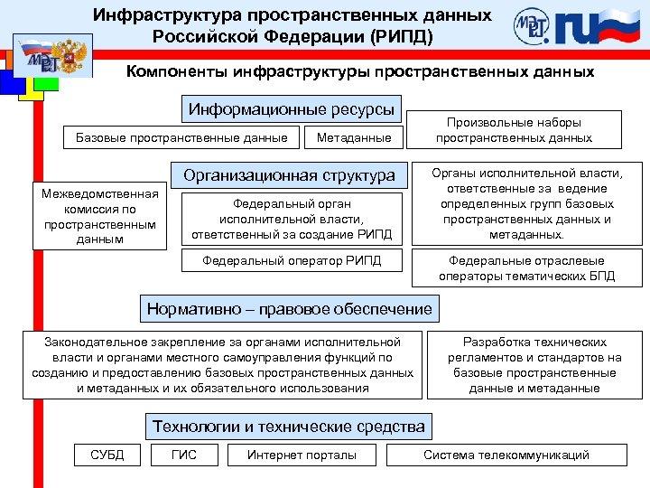 Инфраструктура пространственных данных Российской Федерации (РИПД) Компоненты инфраструктуры пространственных данных Информационные ресурсы Базовые пространственные