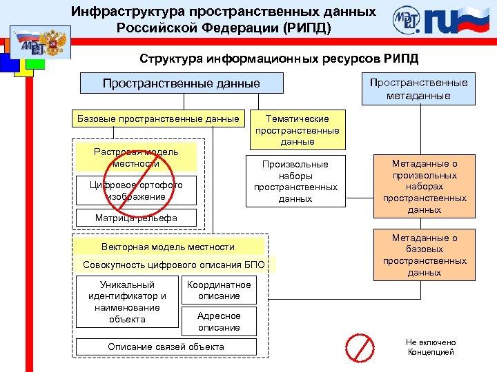 Инфраструктура пространственных данных Российской Федерации (РИПД) Структура информационных ресурсов РИПД Пространственные данные Базовые пространственные