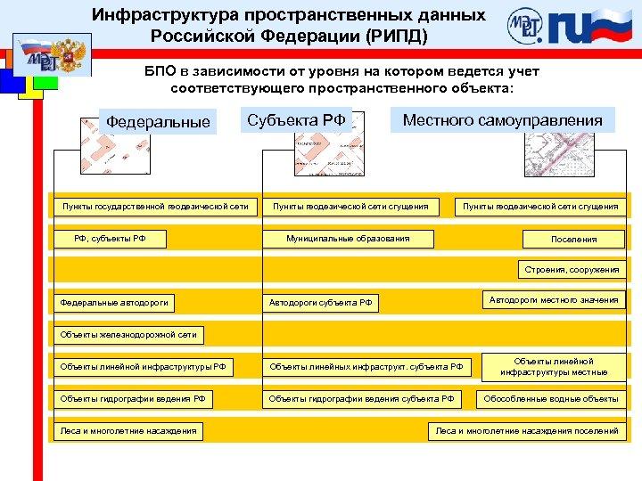 Инфраструктура пространственных данных Российской Федерации (РИПД) БПО в зависимости от уровня на котором ведется