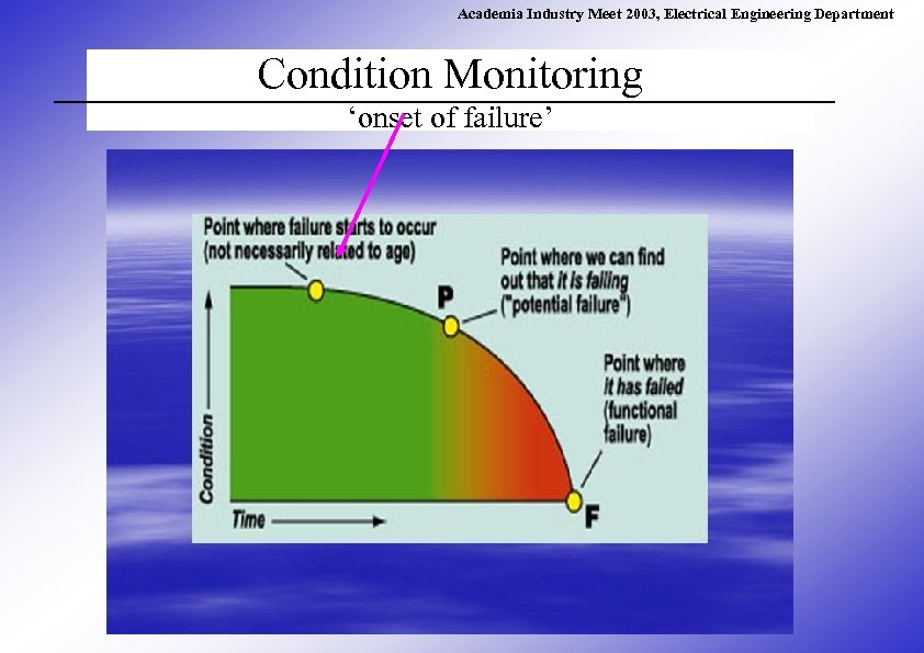 Academia Industry Meet 2003, Electrical Engineering Department Condition Monitoring 'onset of failure'