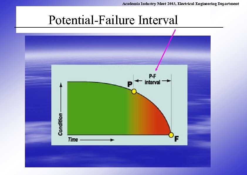 Academia Industry Meet 2003, Electrical Engineering Department Potential-Failure Interval