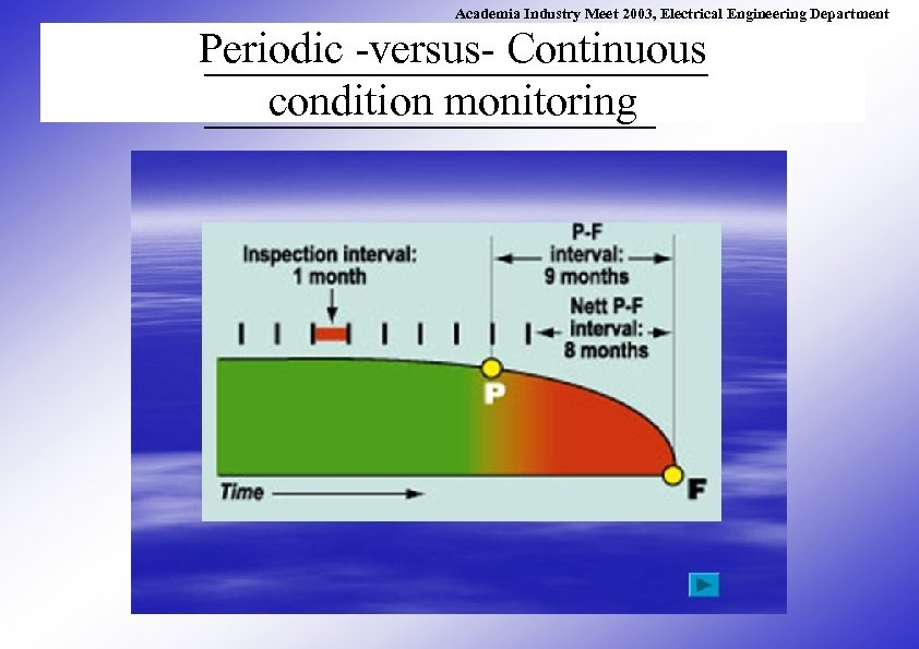 Academia Industry Meet 2003, Electrical Engineering Department Periodic -versus- Continuous condition monitoring