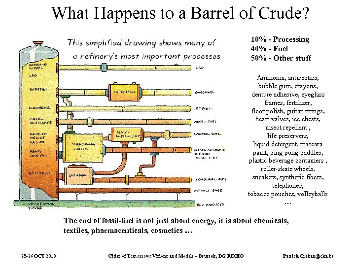 What Happens to a Barrel of Crude? 10% - Processing 40% - Fuel 50%