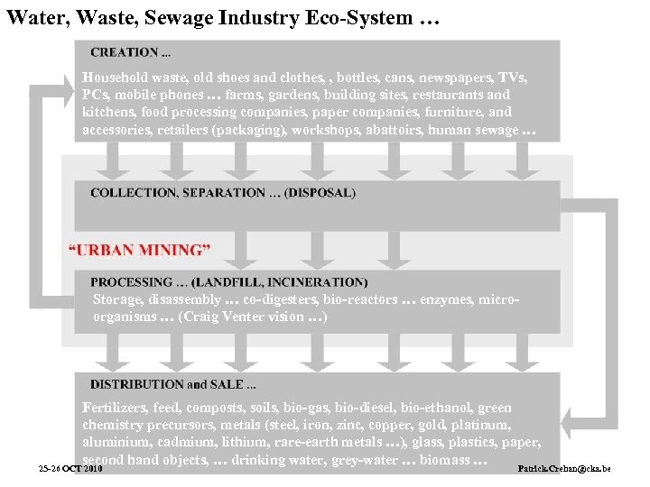 Water, Waste, Sewage Industry Eco-System … Household waste, old shoes and clothes, , bottles,