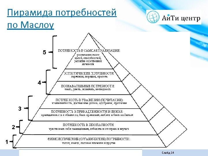 Пирамида потребностей по Маслоу 5 4 3 2 1 Слайд 14