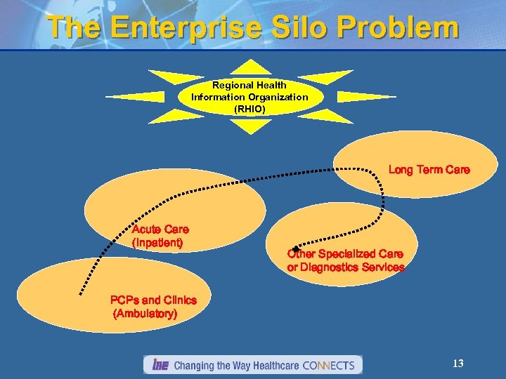 The Enterprise Silo Problem Regional Health Information Organization (RHIO) Long Term Care Acute Care