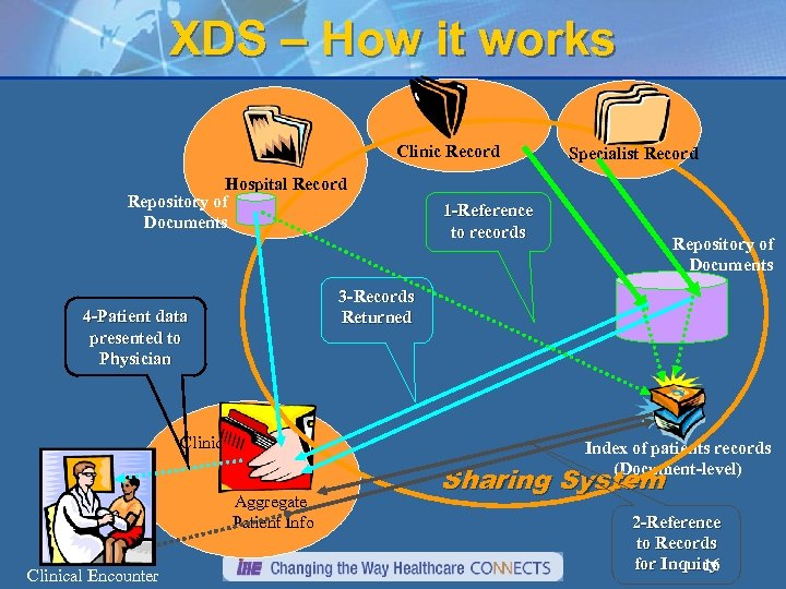 XDS – How it works Clinic Record Hospital Record Repository of Documents 1 -Reference