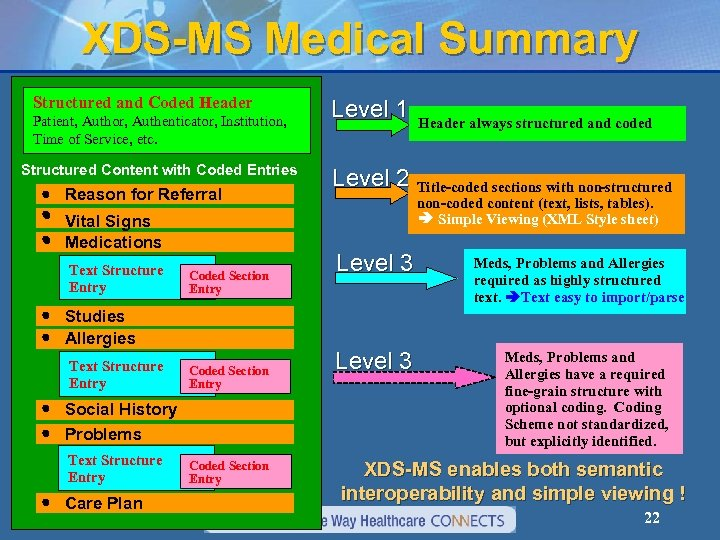 XDS-MS Medical Summary Structured and Coded Header Patient, Author, Authenticator, Institution, Time of Service,