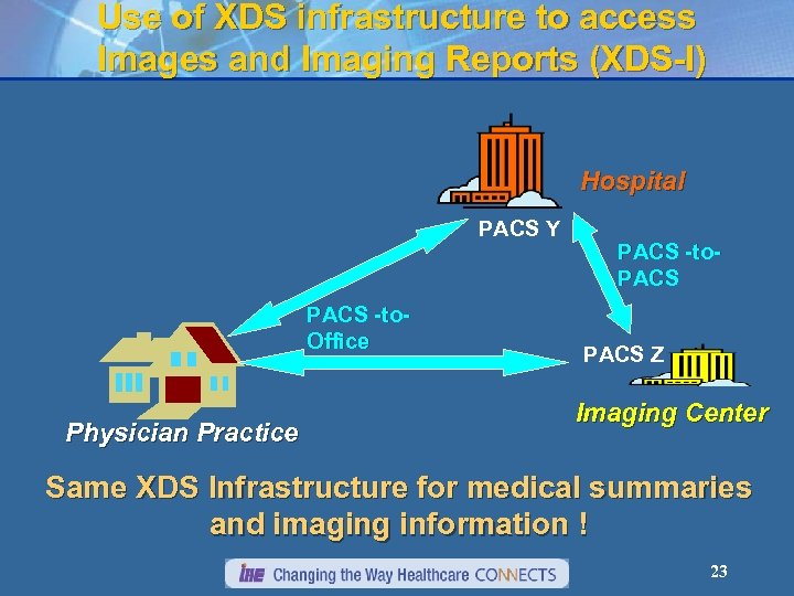 Use of XDS infrastructure to access Images and Imaging Reports (XDS-I) Hospital PACS Y
