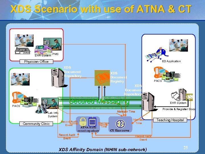 XDS Scenario with use of ATNA & CT EHR System PMS ED Application Physician