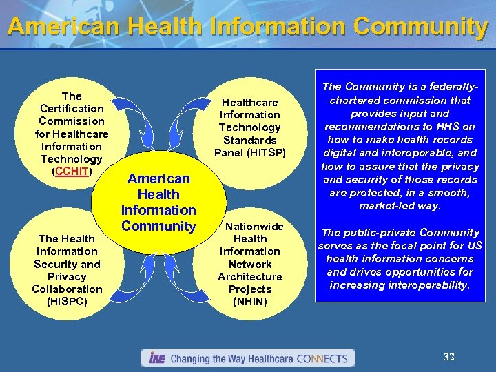 American Health Information Community The Certification Commission for Healthcare Information Technology (CCHIT) The Health
