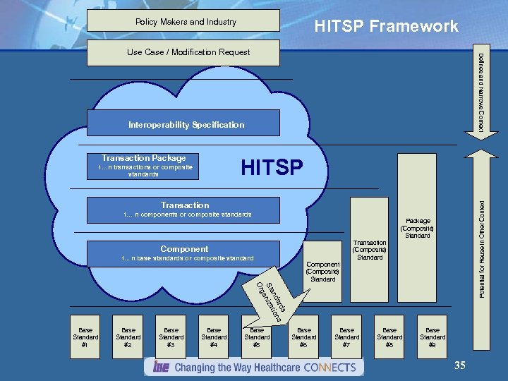 HITSP Framework Policy Makers and Industry Defines and Narrows Context Use Case / Modification