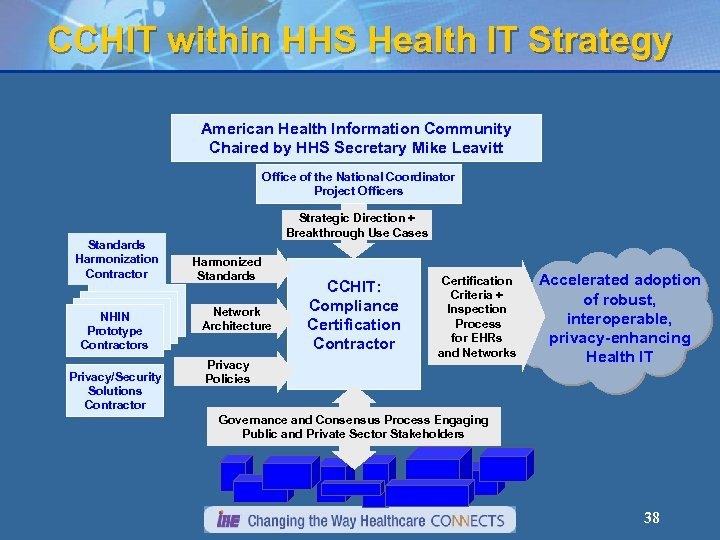 CCHIT within HHS Health IT Strategy American Health Information Community Chaired by HHS Secretary
