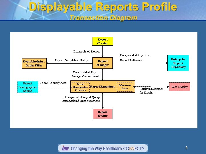 Displayable Reports Profile Transaction Diagram Report Creator Encapsulated Report or Dept Scheduler / Order