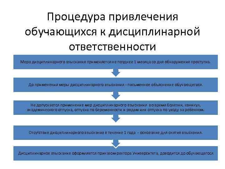 Процедура привлечения обучающихся к дисциплинарной ответственности Мера дисциплинарного взыскания применяется не позднее 1 месяца