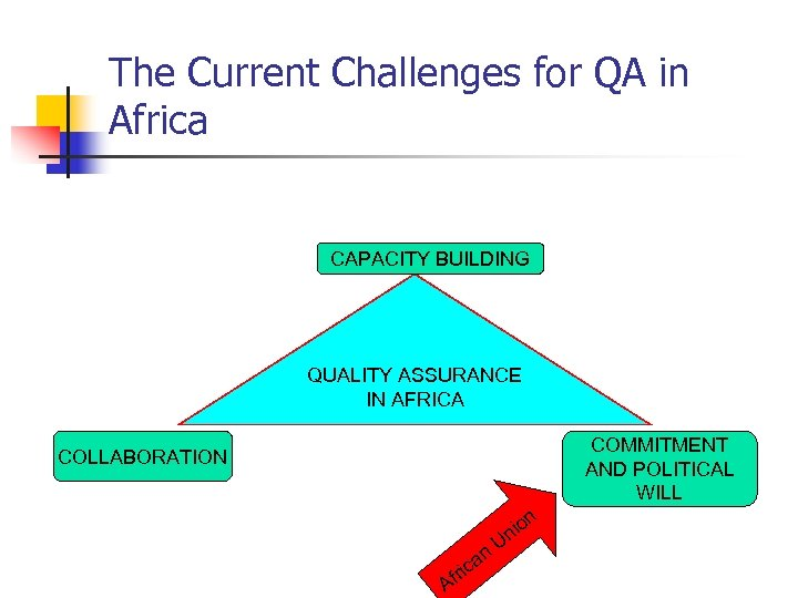 The Current Challenges for QA in Africa CAPACITY BUILDING QUALITY ASSURANCE IN AFRICA COMMITMENT