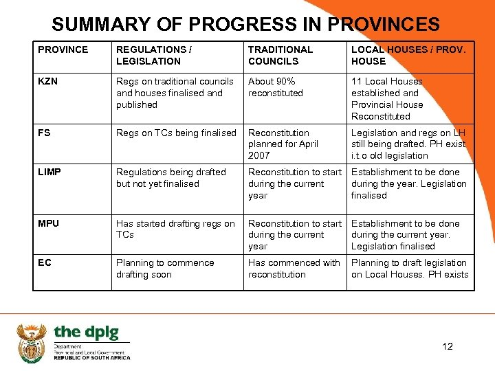 SUMMARY OF PROGRESS IN PROVINCES PROVINCE REGULATIONS / LEGISLATION TRADITIONAL COUNCILS LOCAL HOUSES /
