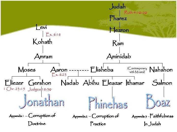 Judah Ruth 4: 10 -20 Pharez Levi Hezron Ex. 6: 18 Kohath Ram Amram