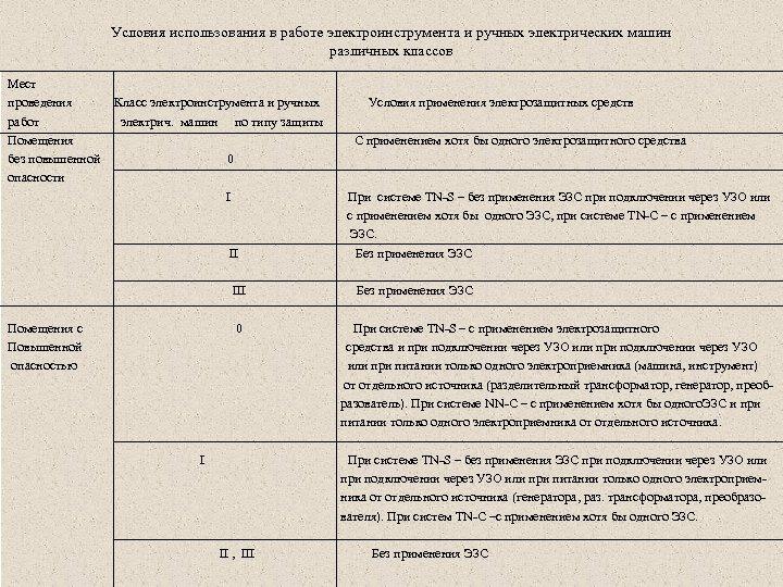 Условия использования в работе электроинструмента и ручных электрических машин различных классов Мест проведения Класс