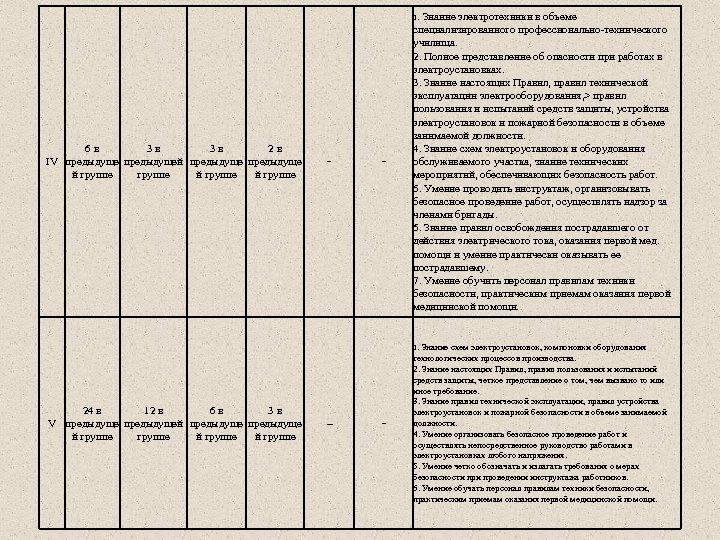 1. Знание электротехники в объеме 6 в 3 в 2 в IV предыдущей предыдуще
