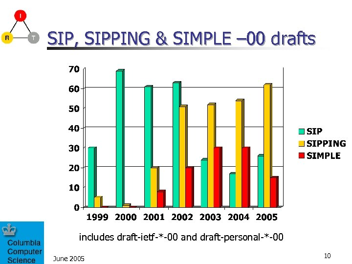 SIP, SIPPING & SIMPLE – 00 drafts includes draft-ietf-*-00 and draft-personal-*-00 June 2005 10