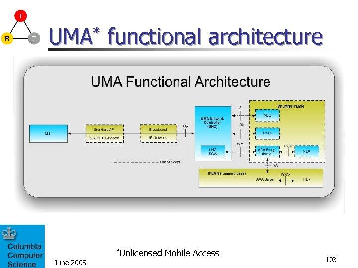 UMA* functional architecture June 2005 *Unlicensed Mobile Access 103