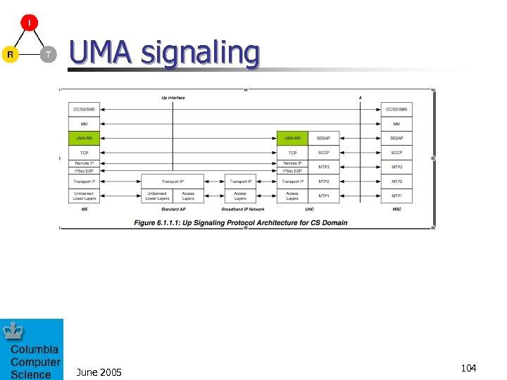 UMA signaling June 2005 104