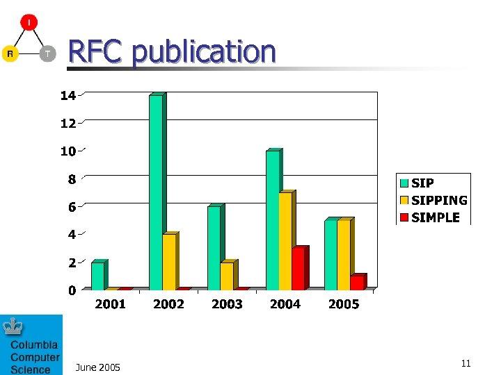 RFC publication June 2005 11
