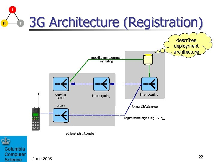 3 G Architecture (Registration) describes deployment architecture mobility management signaling serving CSCF interrogating proxy
