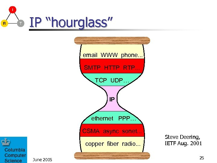 "IP ""hourglass"" email WWW phone. . . SMTP HTTP RTP. . . TCP UDP…"