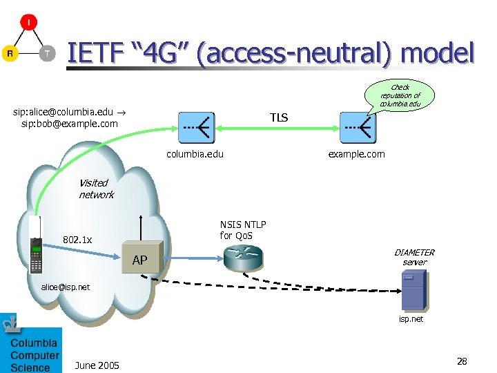 "IETF "" 4 G"" (access-neutral) model Check reputation of columbia. edu sip: alice@columbia. edu"