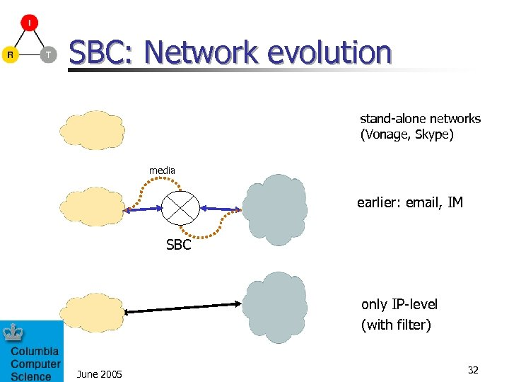 SBC: Network evolution stand-alone networks (Vonage, Skype) media earlier: email, IM SBC only IP-level