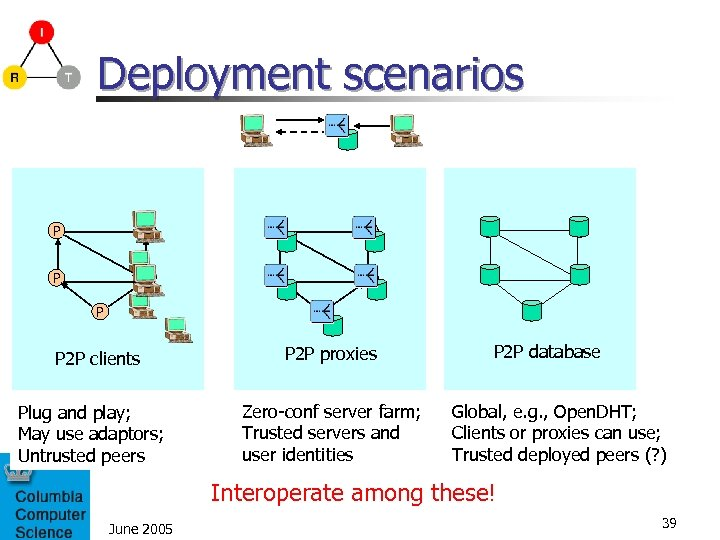 Deployment scenarios P P P P 2 P clients Plug and play; May use