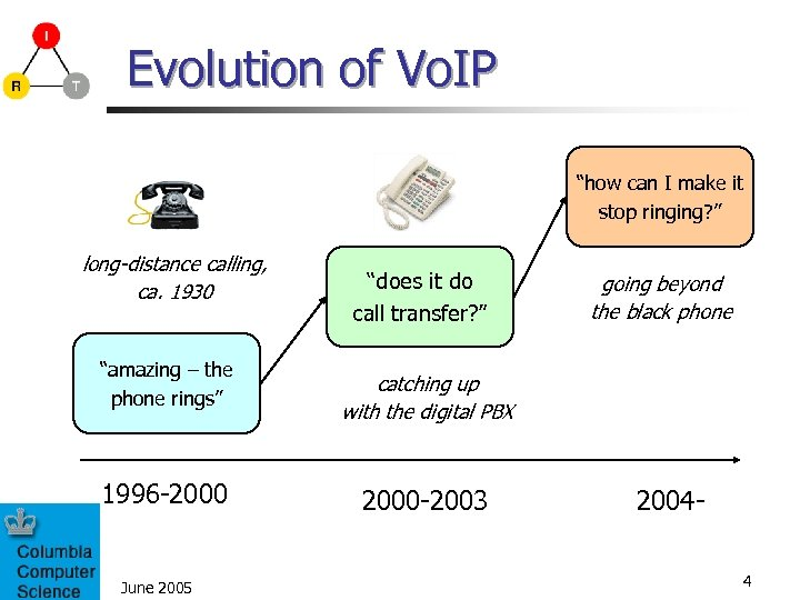 "Evolution of Vo. IP ""how can I make it stop ringing? "" long-distance calling,"