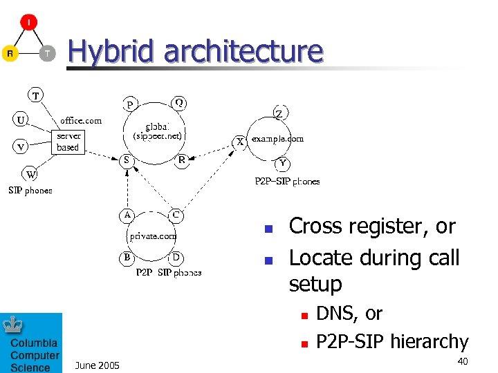 Hybrid architecture n n Cross register, or Locate during call setup n n June