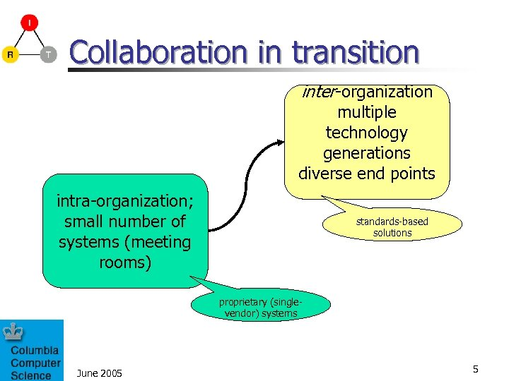 Collaboration in transition inter-organization multiple technology generations diverse end points intra-organization; small number of