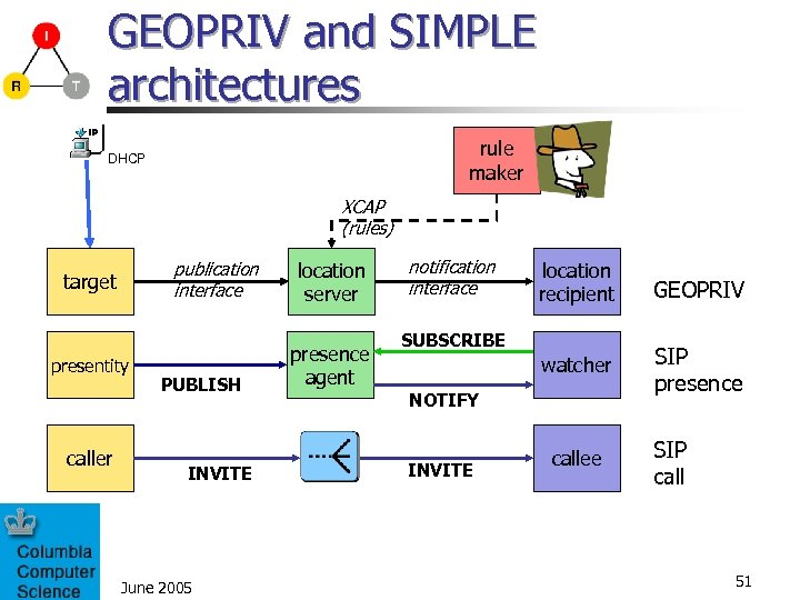 GEOPRIV and SIMPLE architectures rule maker DHCP XCAP (rules) publication interface target presentity caller