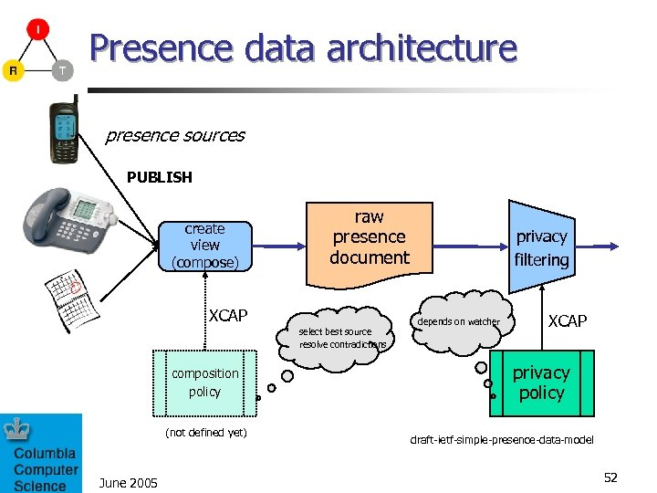 Presence data architecture presence sources PUBLISH create view (compose) raw presence document XCAP select