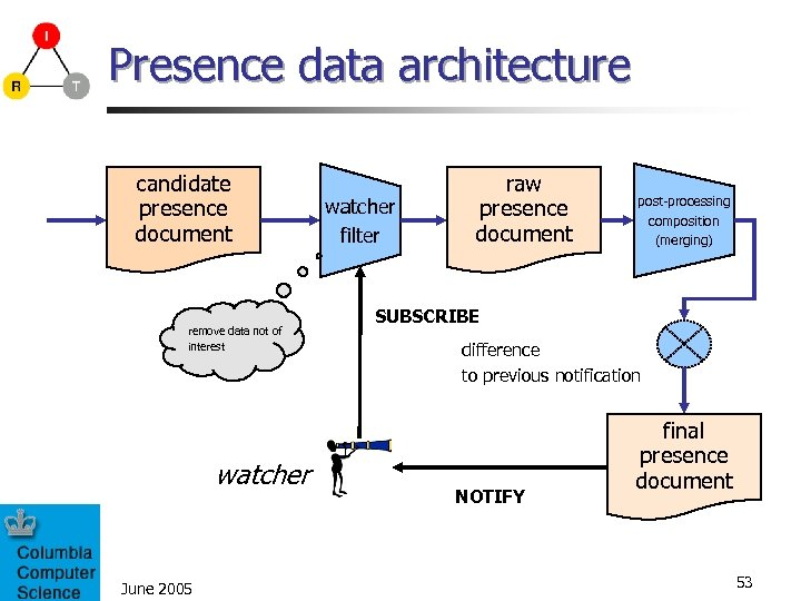 Presence data architecture candidate presence document remove data not of interest watcher June 2005