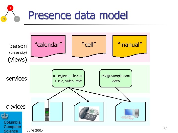 "Presence data model person ""calendar"" ""cell"" ""manual"" (presentity) (views) alice@example. com audio, video, text"
