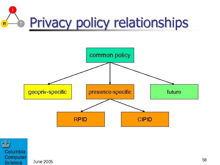 Privacy policy relationships common policy geopriv-specific presence-specific RPID June 2005 future CIPID 56