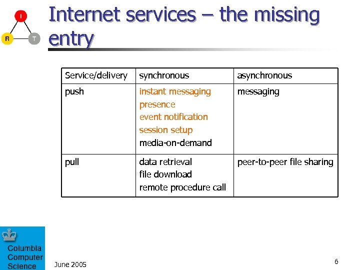 Internet services – the missing entry Service/delivery synchronous asynchronous push instant messaging presence event