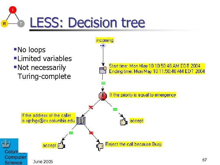 LESS: Decision tree §No loops §Limited variables §Not necessarily Turing-complete June 2005 67