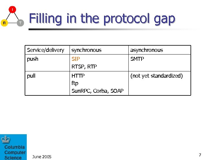 Filling in the protocol gap Service/delivery synchronous asynchronous push SIP RTSP, RTP SMTP pull