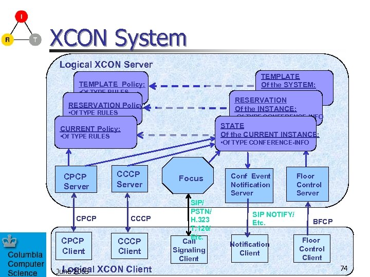 XCON System Logical XCON Server TEMPLATE Of the SYSTEM: TEMPLATE Policy: • Of TYPE