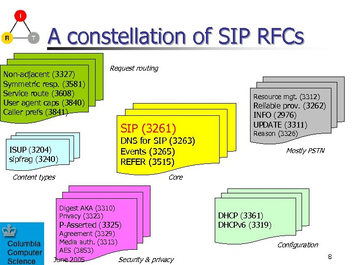 A constellation of SIP RFCs Non-adjacent (3327) Symmetric resp. (3581) Service route (3608) User