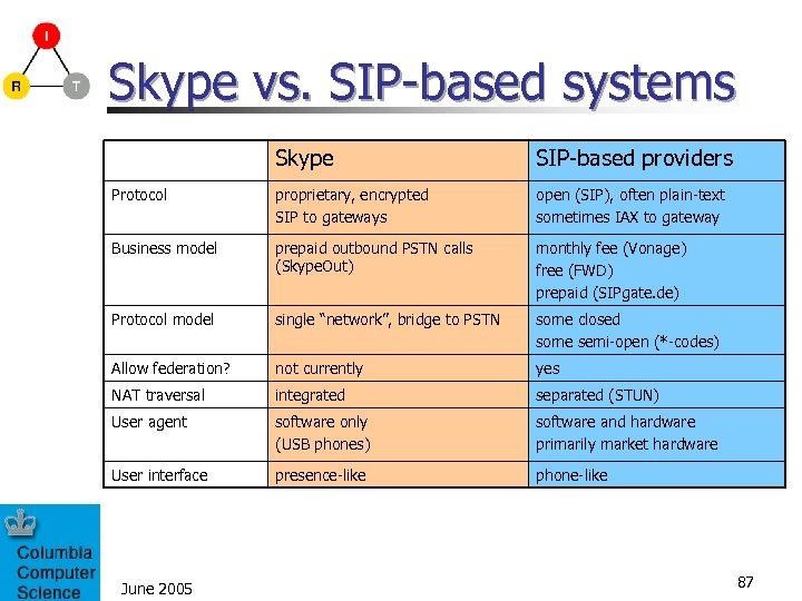 Skype vs. SIP-based systems Skype SIP-based providers Protocol proprietary, encrypted SIP to gateways open