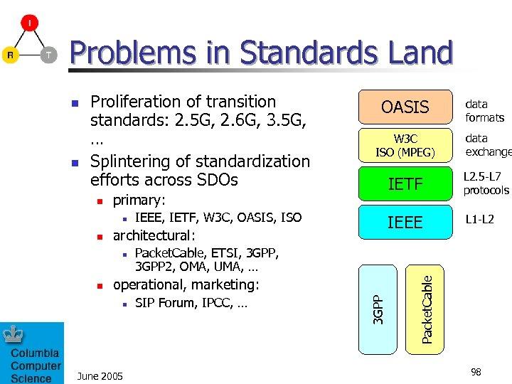 Problems in Standards Land n June 2005 data exchange L 2. 5 -L 7