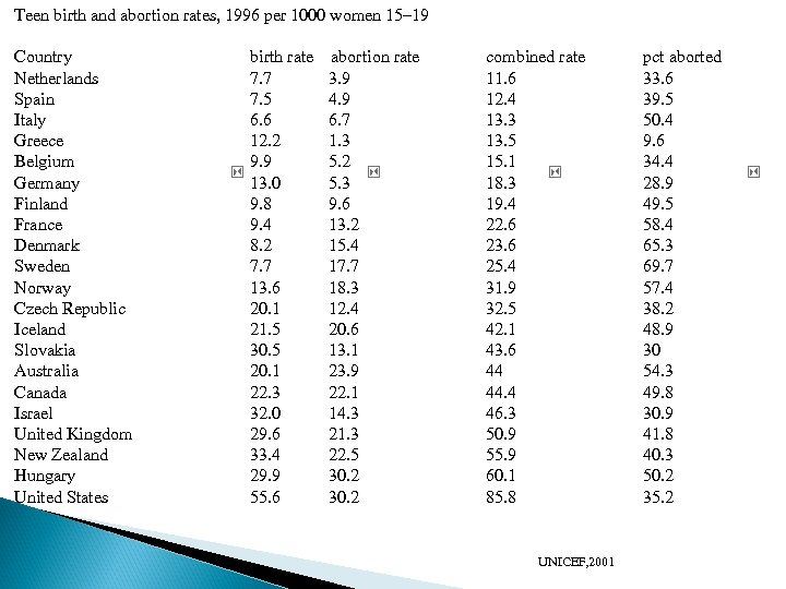 Teen birth and abortion rates, 1996 per 1000 women 15– 19 Country Netherlands Spain