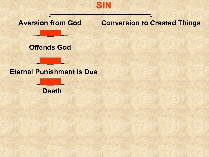 SIN Aversion from God Offends God Eternal Punishment Is Due Death Conversion to Created
